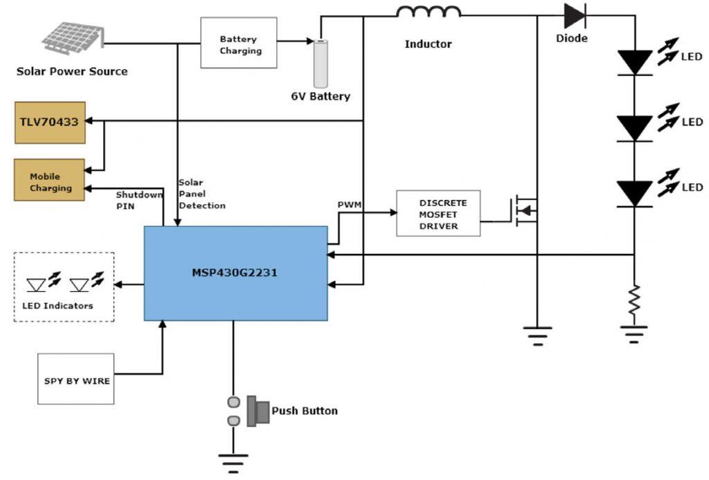 Figura 1: Schema a blocchi del sistema TI