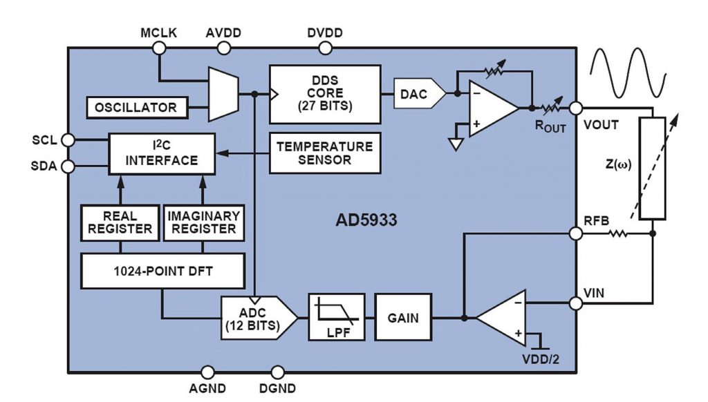 Figura 3: Schema a blocchi interno dell'AD5933.