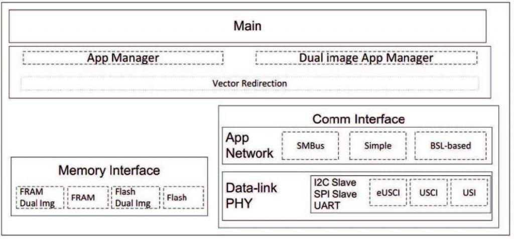 Figura 1: Schema a blocchi semplificato del firmware MSPBoot