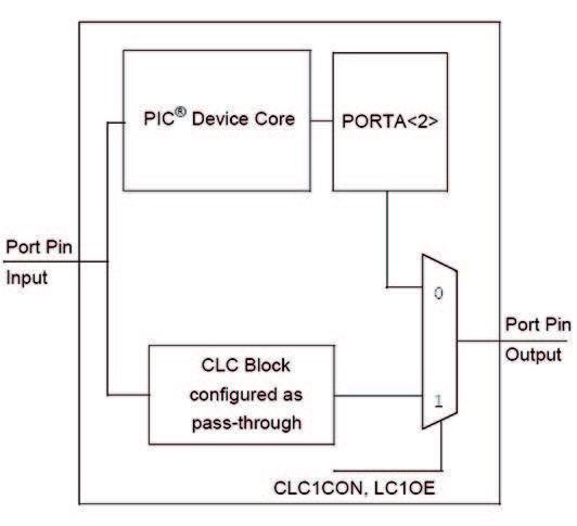 Figura 3: Schema a blocchi.