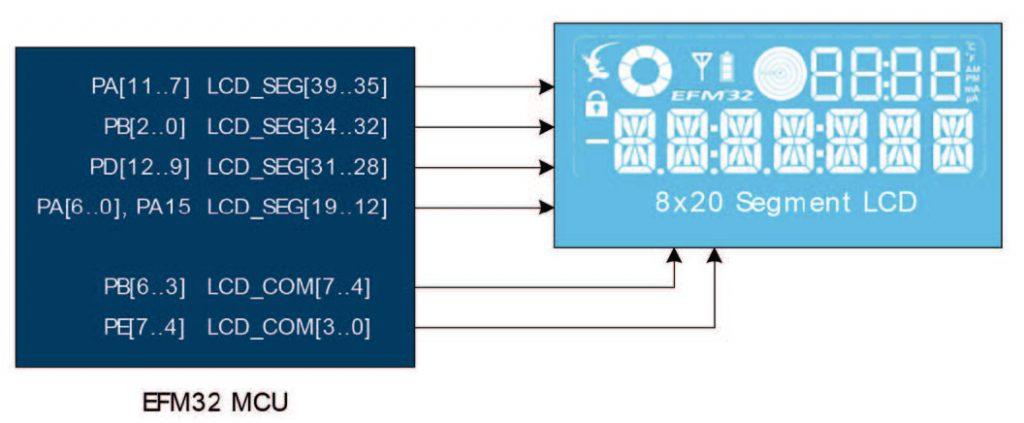 Figura 5: Schema del display con indicazioni pinout