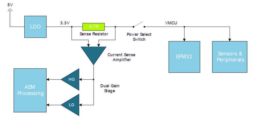 Figura 9: Schema di principio Advance Energy Monitor (AEM)