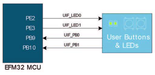 Figura 4: Schema led e pulsanti di interfaccia utente