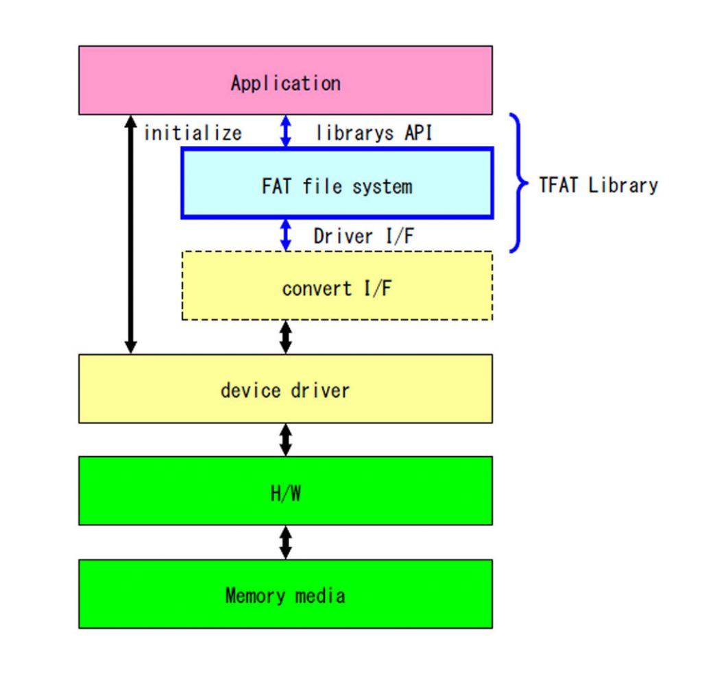 Figura 2: Stratificazione del software utilizzata da Renesas