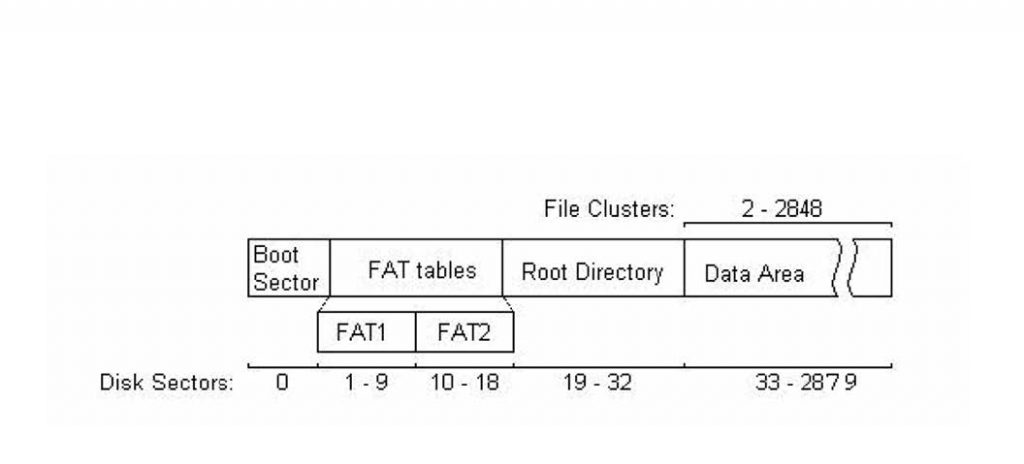 Figura 1: Struttura della File Allocation Table