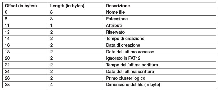 Tabella 4 – Attributi di ile/directory