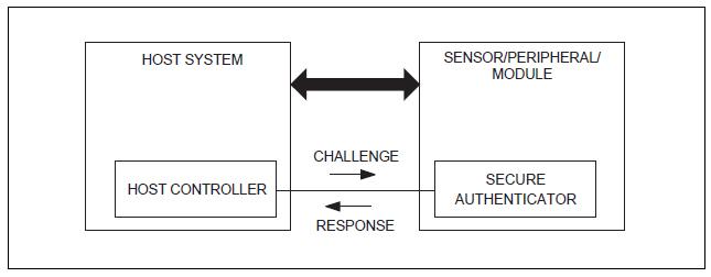 Figura 5. Test di autenticità con una sequenza sfida-risposta.