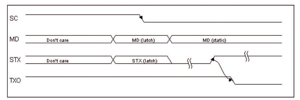 Figura 2: Timing delle linee di controllo