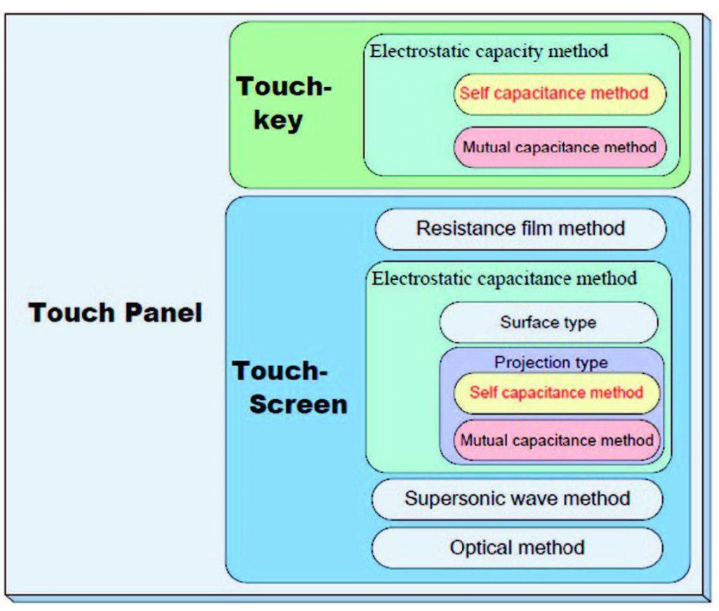 Figura 1: Tipologie di pannello touch