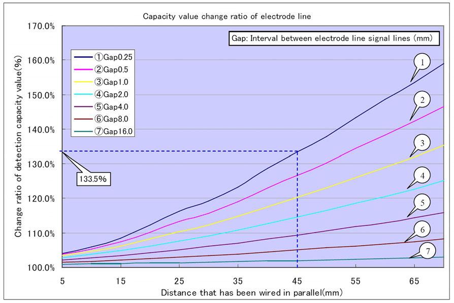 Figura 7: Variazione percentuale della capacità dell'elettrodo in base al differente pilotaggio della linea del LED.