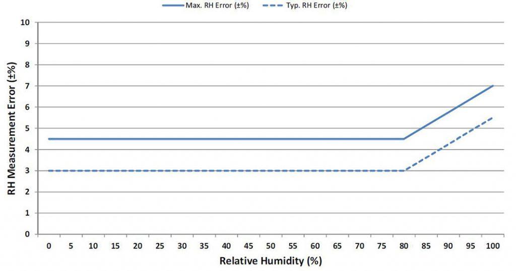 Figura 1: accuratezza della misura di RH