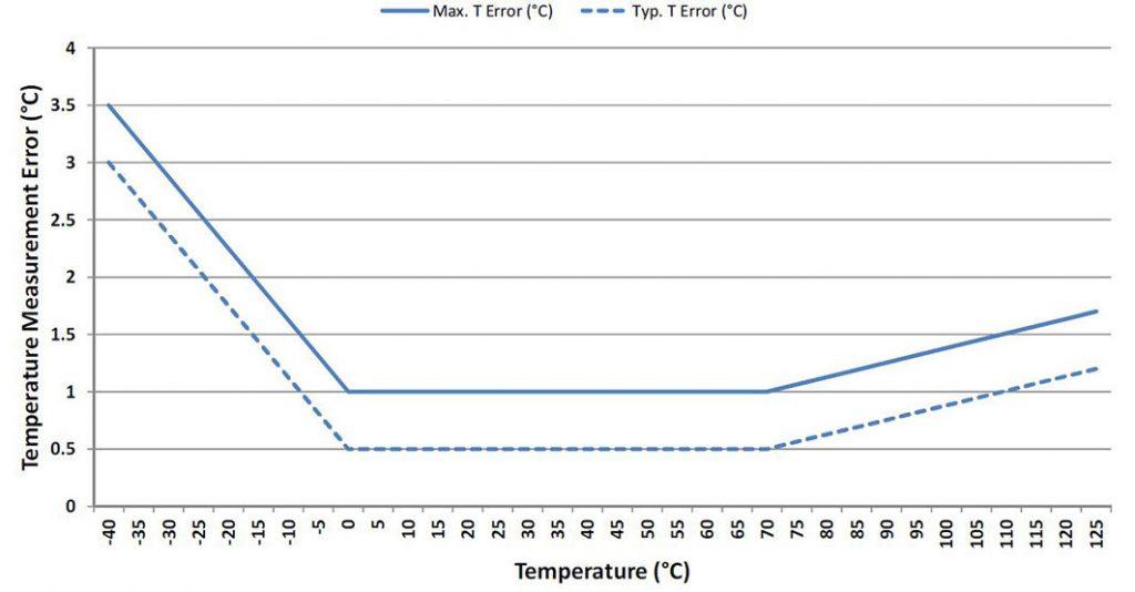 Figura 2: accuratezza della misura di temperatura