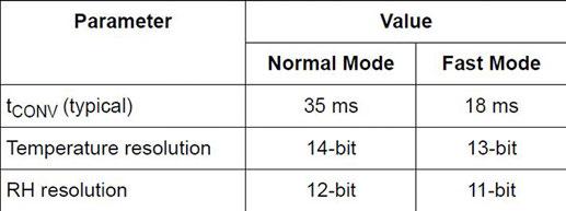Figura 10: modalità FAST vs modalità NORMAL