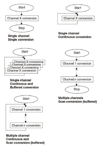 Figura 5: modi di funzionamento dell'ADC1