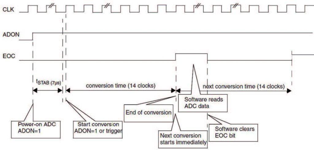 Figura 4: modo di funzionamento continuo