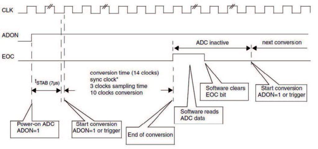 Figura 3: modo di funzionamento singolo