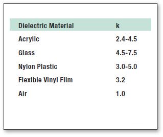 Tabella 1: permettività di alcuni materiali.