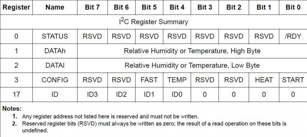 Figura 9: i principali registri utilizzati dall'interfaccia I2C