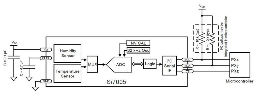 Figura 5: schema a blocchi del sensore Si7005