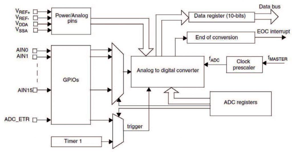 Figura 1: schema a blocchi dell'ADC base
