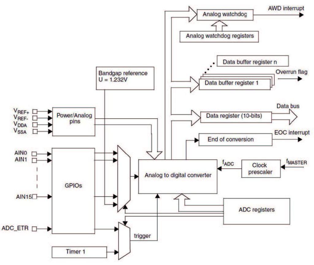 Figura 2: schema a blocchi dell'ADC esteso