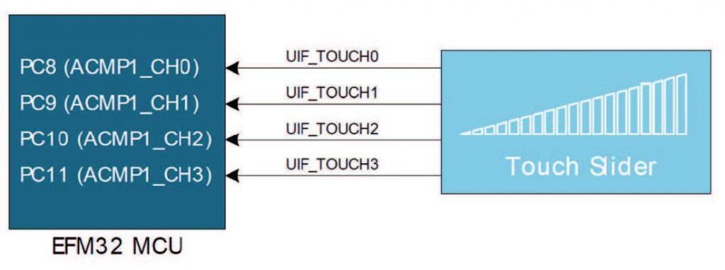 Figura 6: schema cursore al tocco.
