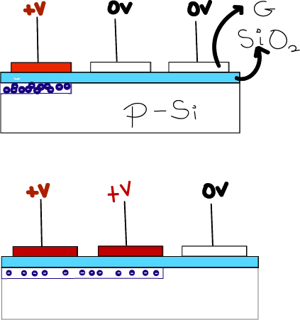 Trasferimento della carica tra condensatori MOS adiacenti