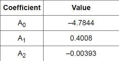 Figura 7: valori tipici dei coefficienti di linearizzazione Ax