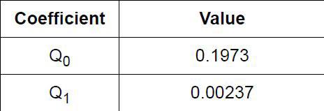 Figura 8: valori tipici dei coefficienti di linearizzazione Qx