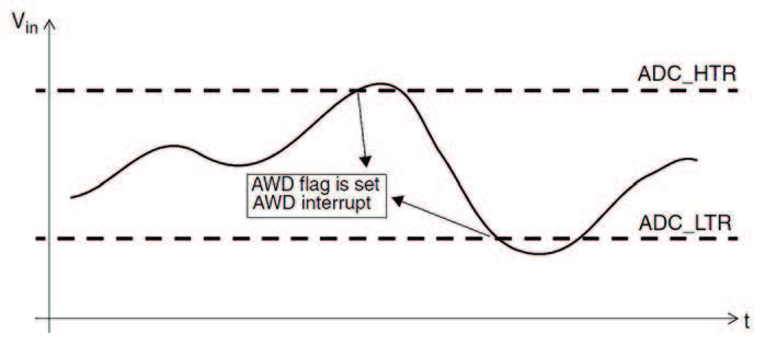 Figura 7: watchdog analogico