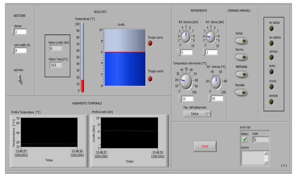 Figura 4: Panello frontale strumento di misura virtuale.
