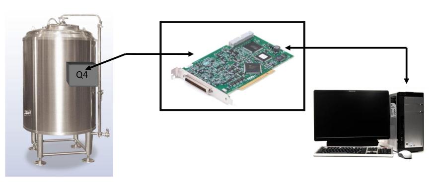 Figura 2: Schema dell'architettura di connessioni tra serbatoio e strumento virtuale.