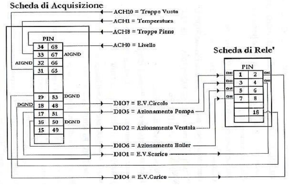 Figura 3: Schema contatti scheda a relè con strumento di misura virtuale.