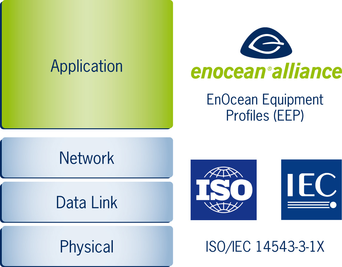www.enocean-alliance.org