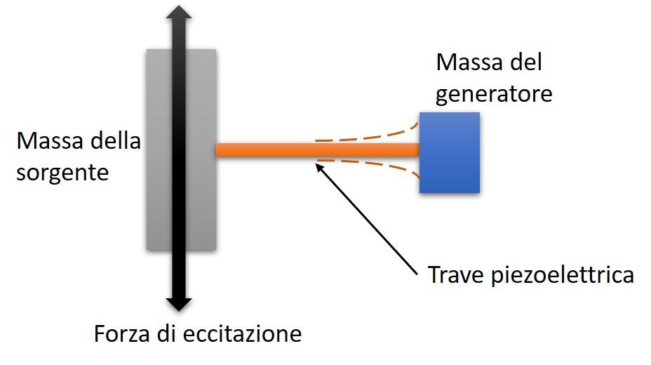 trasduttore piezoelettrico