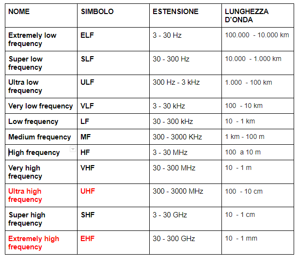 Figura 1 : tabella radiofrequenze