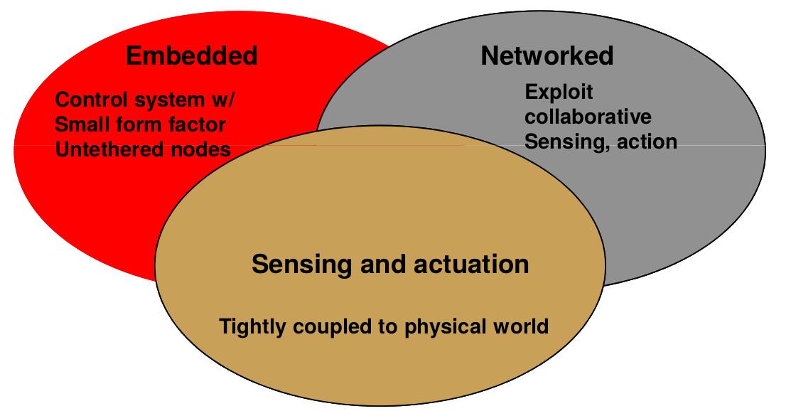 Figura 3: Componenti sistema di rete wireless.