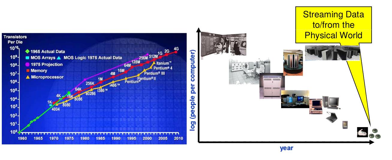 Figura 1: Grafico di Moore e Bel.