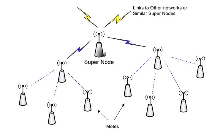 Figura 2: Esempio rete di sensore wireless.