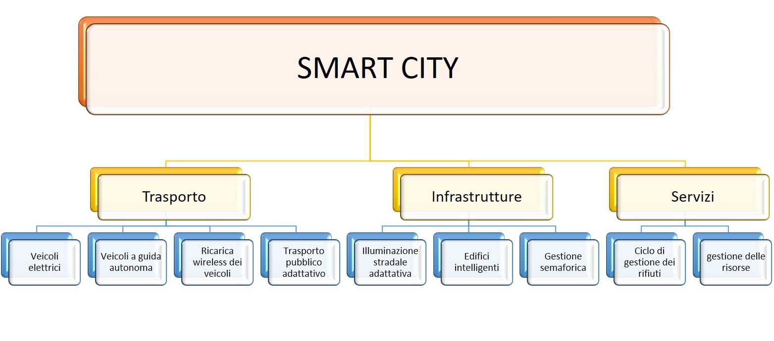 Aspetti di una Smart City