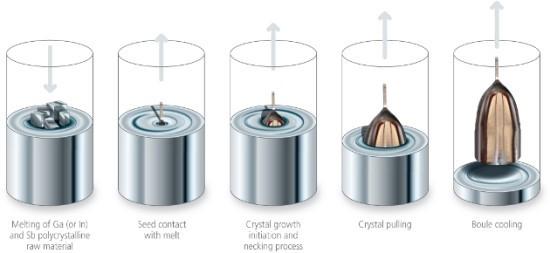 Figura 5: Metodo di Czochralsky.