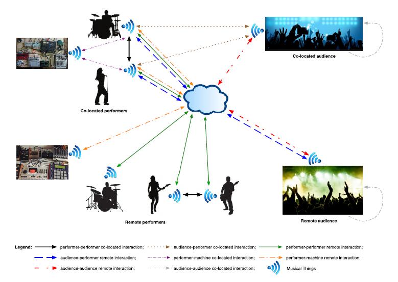 Figura 1: possobili interazioni tra musicisti, pubblico e dispositivi