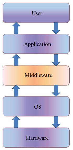 Figura 1: Strati (layer) middleware.