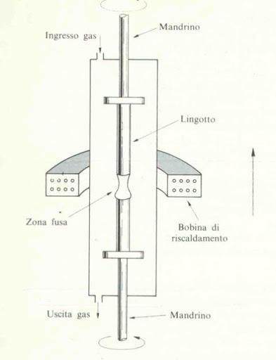 Figura 4: Purificazione a zona.
