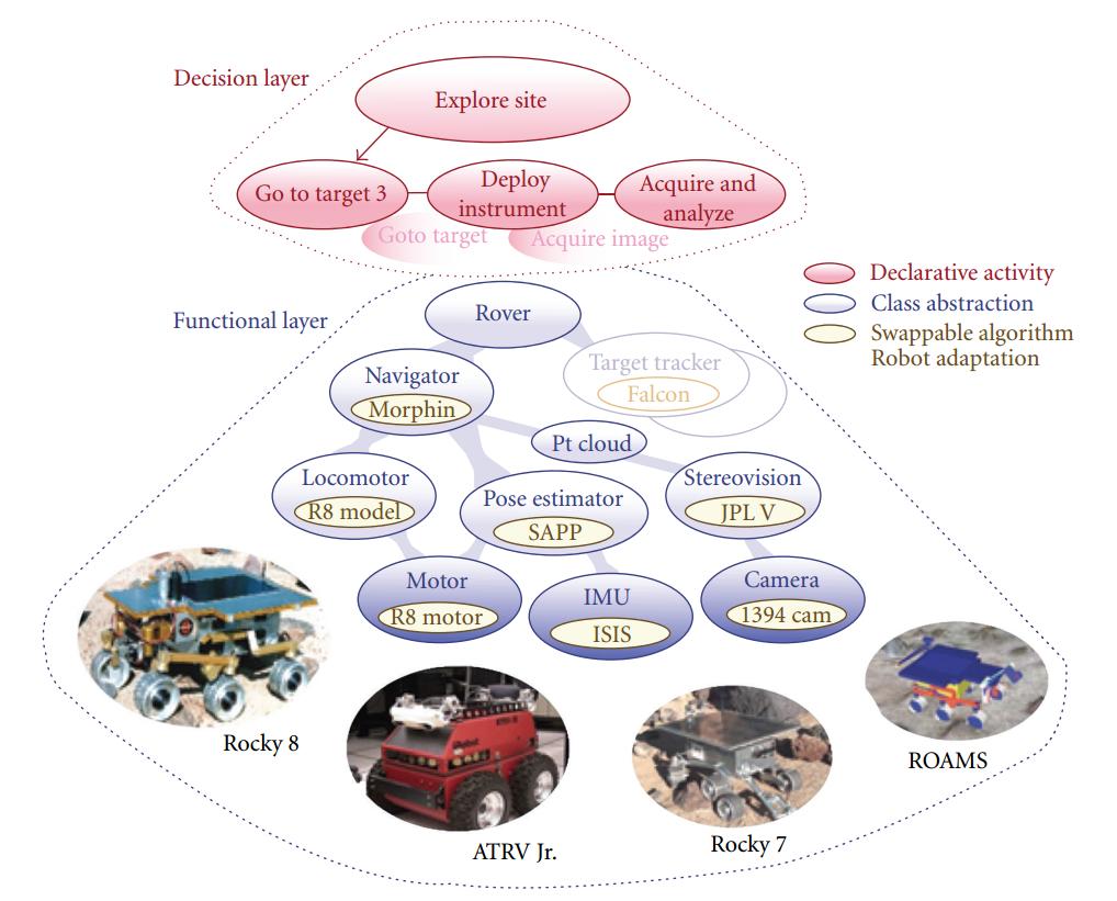 Figura 2: Schema architettura CLARITy.