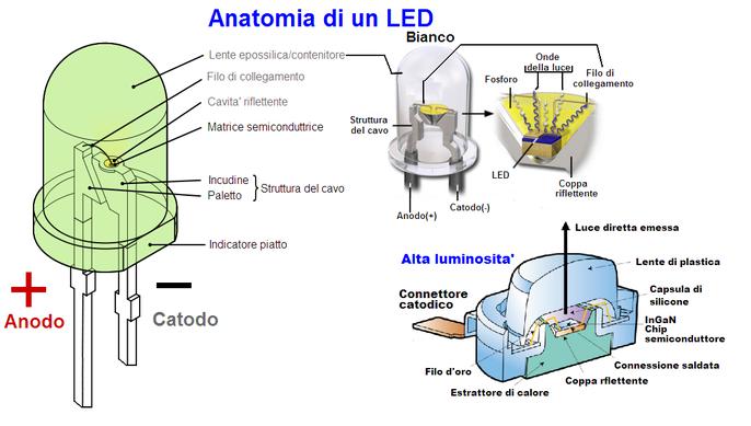 Figura 1: LED