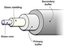 Figura 4: struttura fibra ottica.