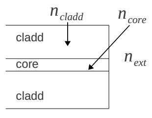 Figura 1: Semplice sensore in fibra.