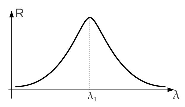 Figura 5: Spettro della potenza riflessa.