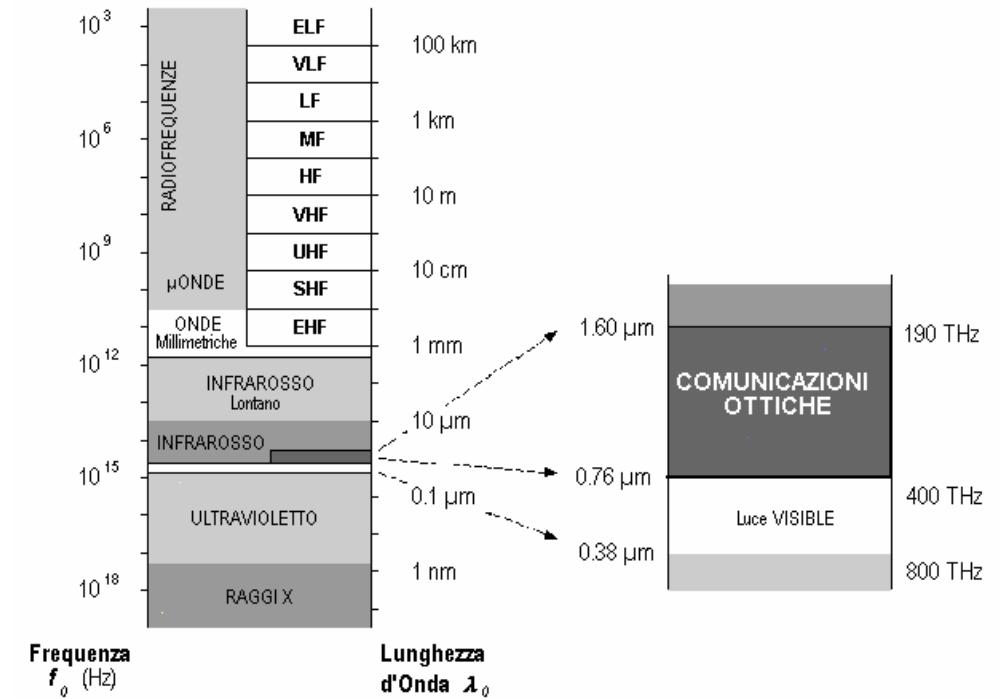 Figura 5: spettro radiazione elettromagnetica.